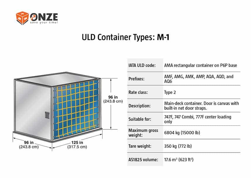 M1 konteineris