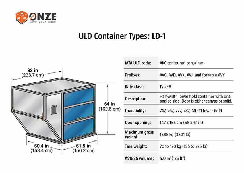LD1 konteineris